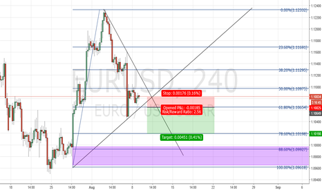 EURUSD: Possible Short