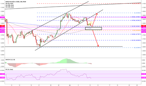 GBPUSD: pay attention to 1.2849