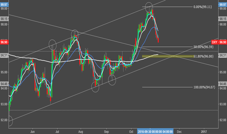 DXY: DXY - Daily Perspective