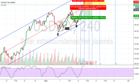 USDJPY: Bearish AB=CD USD/JPY H4