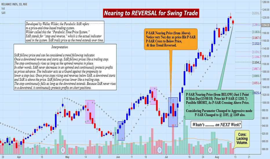 RELIANCE: RELIANCE: Nearing Reversal for Swing Positional Trade