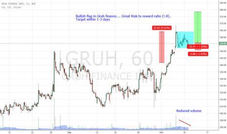 GRUH: Go long in gruh finanace