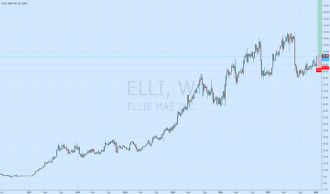 ELLI: Market Timing: Elli Mae to continue upward now