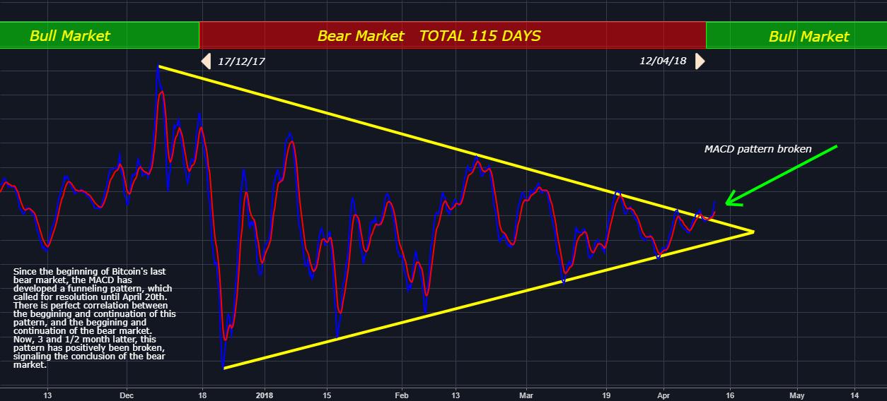 Bitcoin bear market CONCLUSION