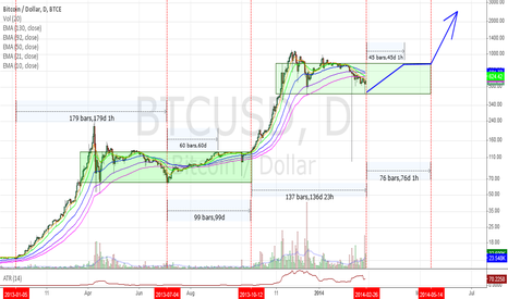 BTCUSD: Ground Zero? A pheonix from the flames.