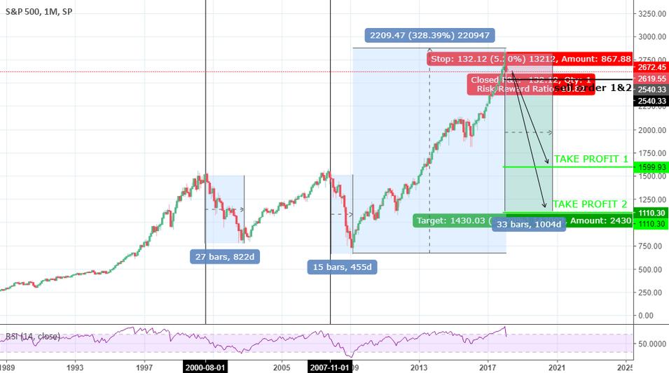 S&P 500 => The Big Short...?!
