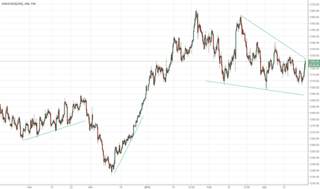 GOLD: Gold touching Resistance Line