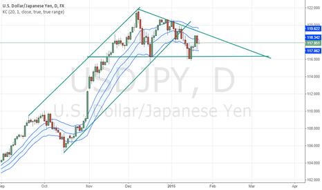 USDJPY: descending triangle