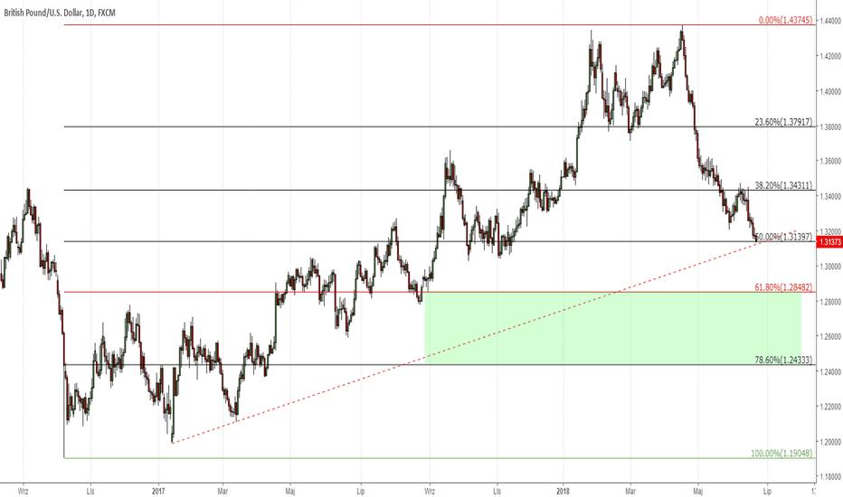 GBPUSD: Prognozy BoE: Stopy bez zmian, GBP ma miejsce na spadki
