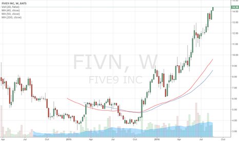 FIVN: $FIVN Trend worth watching