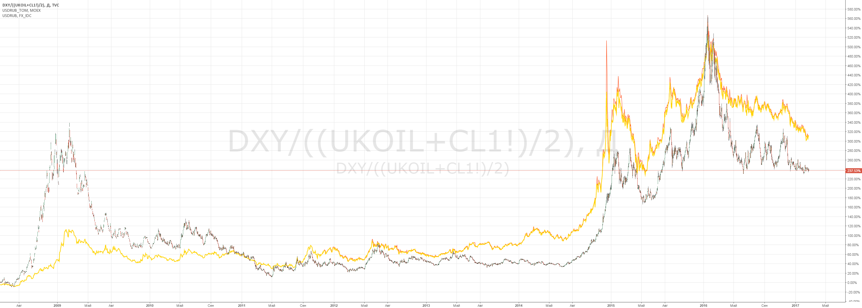 DXY/((UKOIL+CL1!)/2) vs. USDRUB