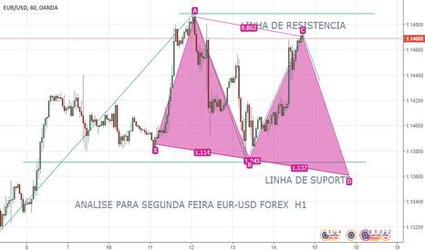 EURUSD: FIZ UMA ANALISE PARA SEGUNDA FEIRA NO MERCADO DE FOREX EUR-USD