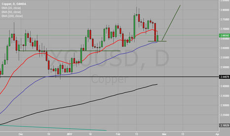 XCUUSD: Copper - long