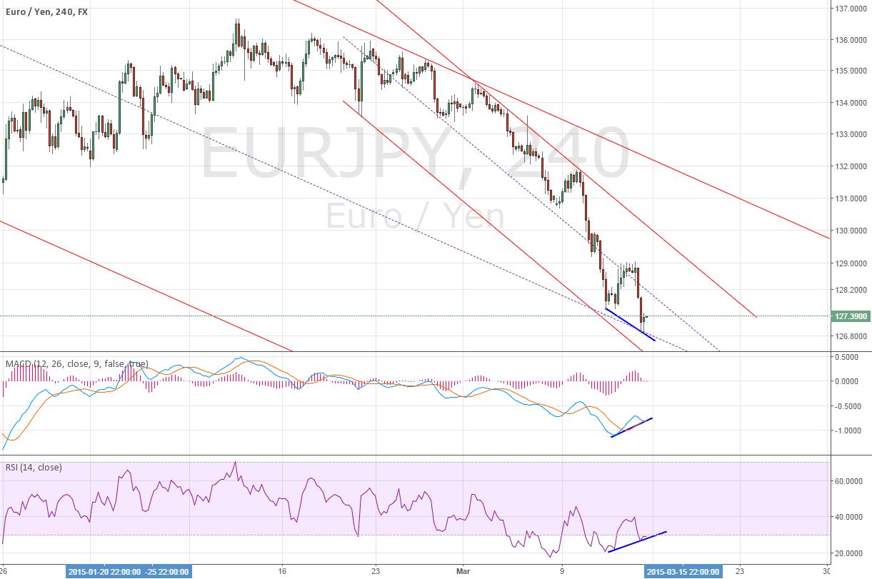 4H for EURJPY divergence ~