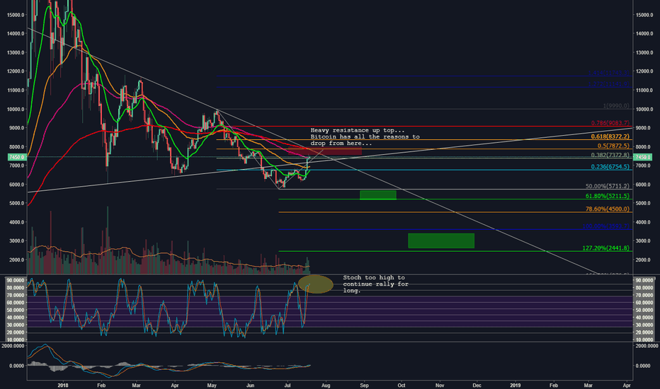 BTCUSD: Bitcoin might just be relaxing a bit, to continue down further..