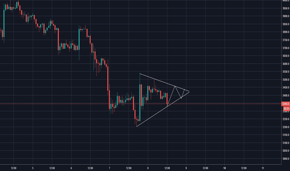 XBTUSD: symmetrical triangle is forming chould be break on upper side