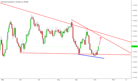 GBPUSD: GBPUSD Buying opportunity