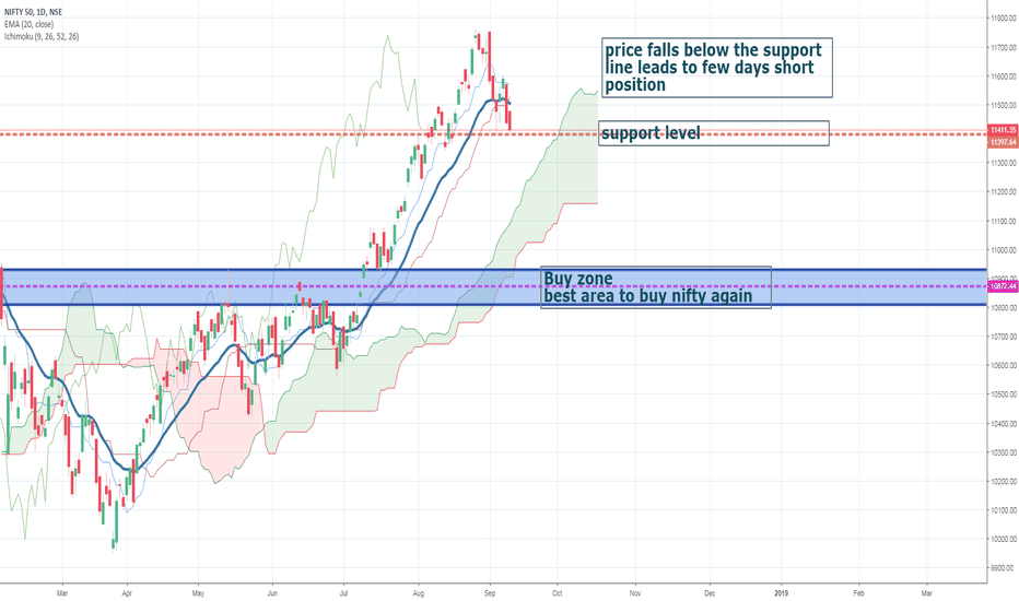 NIFTY: short nifty for few days in future .