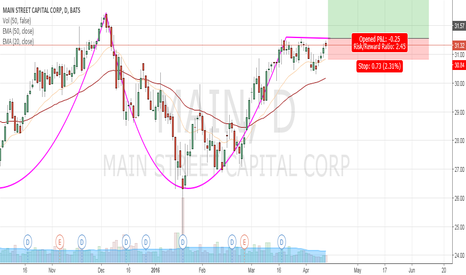 MAIN: Double Bottom on MAIN is ready for Breakout