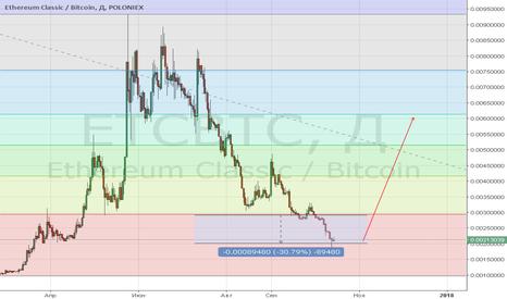 ETCBTC: ETC-BTC Poloniex