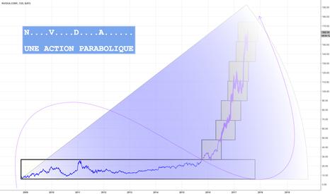NVDA: NVDA une petite action paraboliquement parabolique >>>>>>>>>>>>>