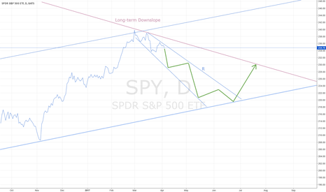 SPY: ANTICIPATED S&P DOWNSWING BEGINS