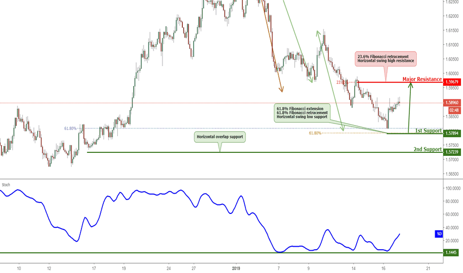 EURAUD: EURAUD Bounced Off Support, Potential For A Further Rise