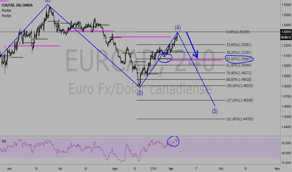 EURCAD: EUR-CAD