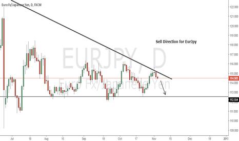 EURJPY: EurJpy Sell Setup