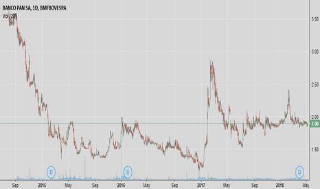 BPAN4: Cotação Histórica - Banco Pan (BPAN4)