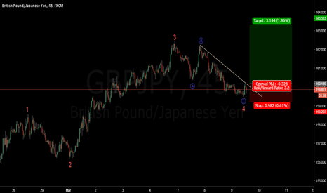 GBPJPY: FXJOE GBPJPY wave 5 buy set up