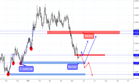 EURUSD: EUR/USD is moving to half - year low