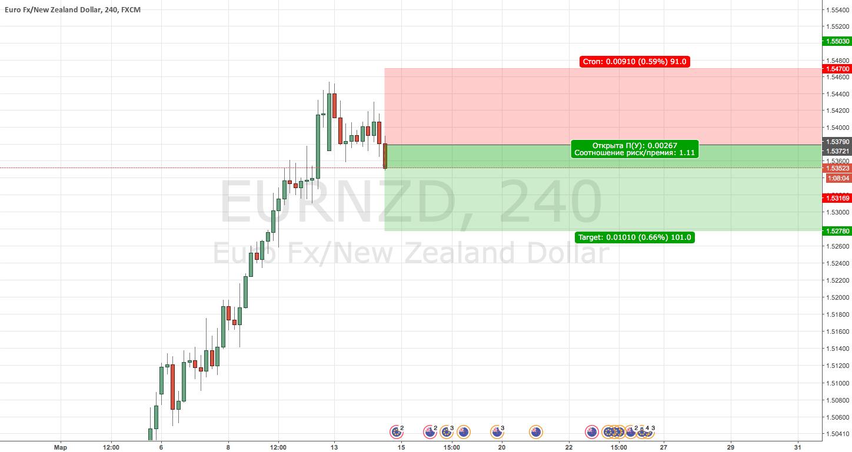 EURNZD Sell   (встречка)