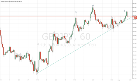 GBPJPY: Bearish SHS
