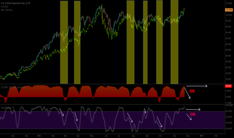 USDJPY: USDJPY v NKY Correlation Dictates Next Move