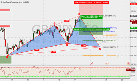GBPJPY: GBPJPY 60m : Cypher in the make ...