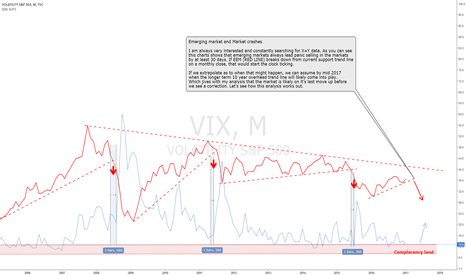 VIX: When Will The Next Market Crash Come?