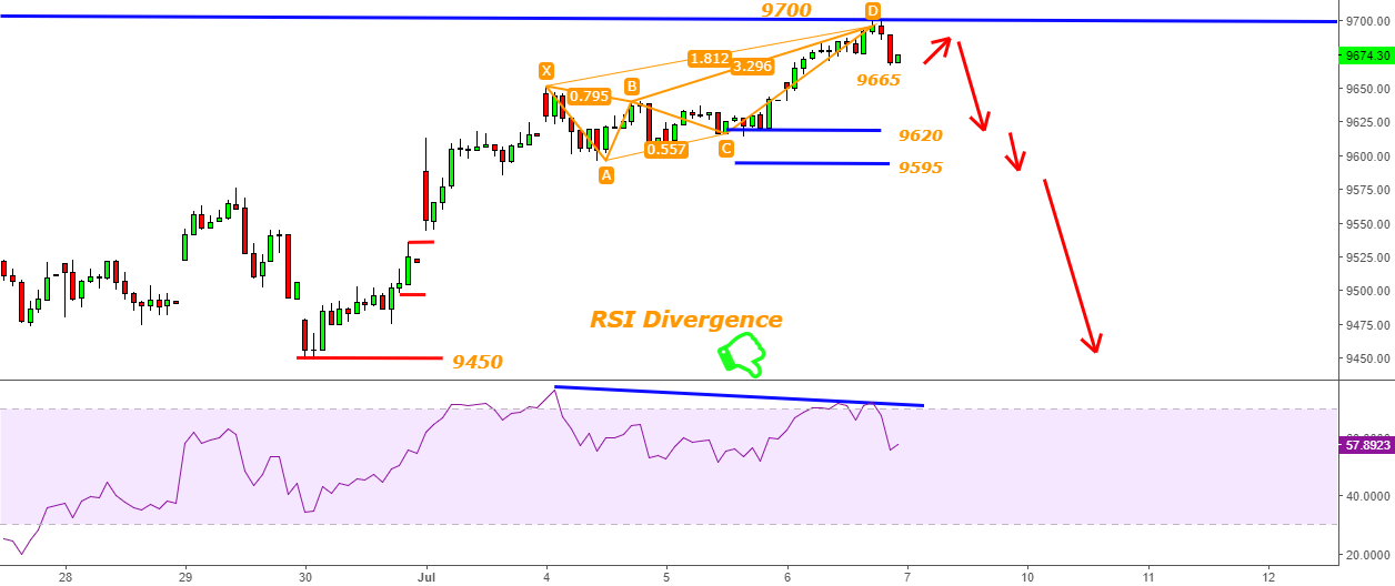 Nifty -Harmonic & RSI Divergence -If 9700 Protected upside then?