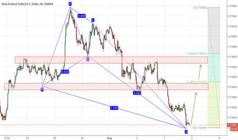 NZDUSD: Bullish Crab Pattern