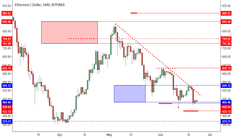 ETHUSD: ETHUSD: 423 Support In Sight, But Short Squeeze Potential High.