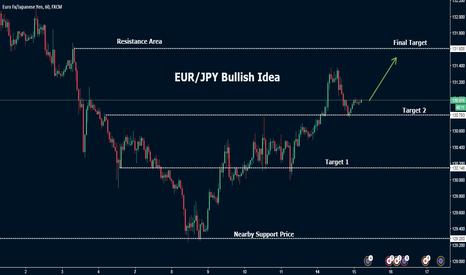 EURJPY: EUR/JPY Bullish Idea