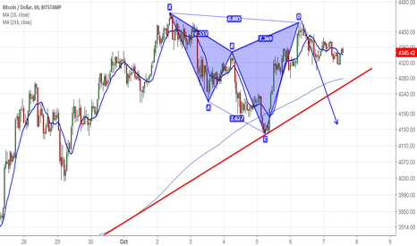 BTCUSD: BTCUSD: Bearish Shark Pattern