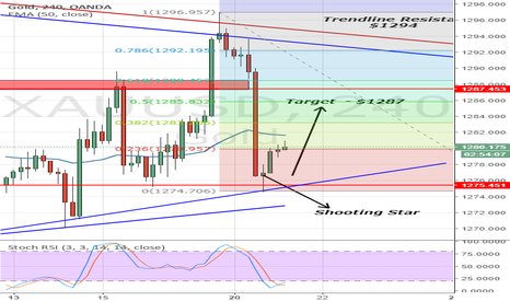 XAUUSD: 60 Green Pips In Gold - Are You Ready for the Next Setup?