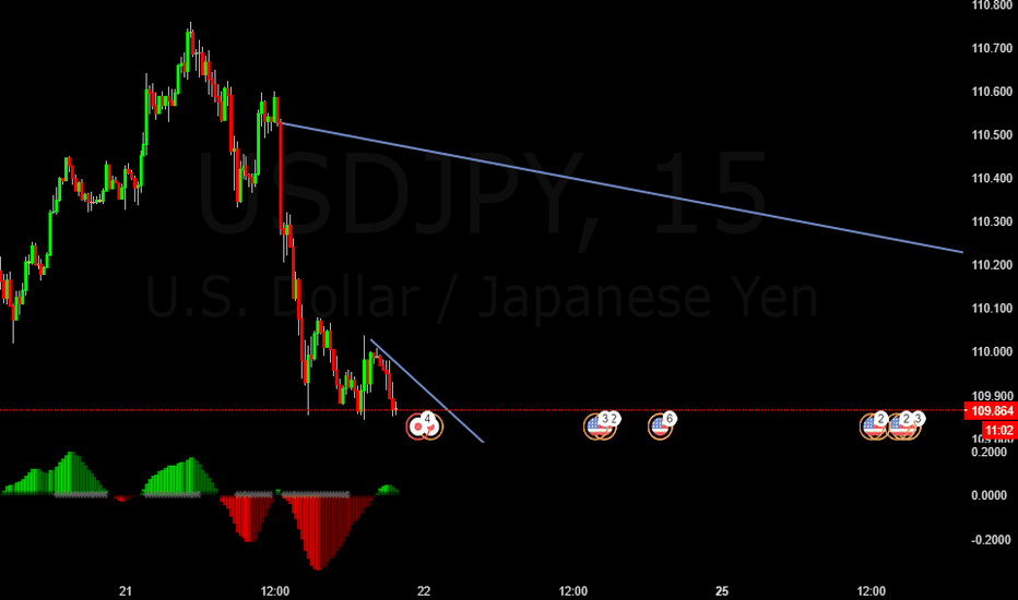 USDJPY: USDJPY Sell Sell Trade Opportunity