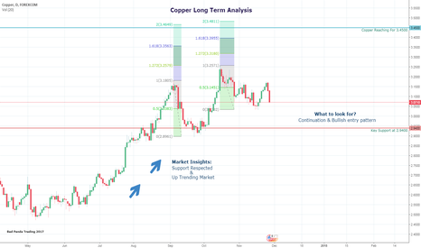 CUUUSD: Copper Long Term Analysis