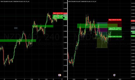 NZDCAD: NZDCAD Short Trend Continuation Trade