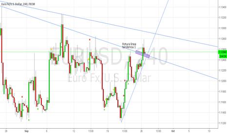 EURUSD: Euro Dolar Posible Rango