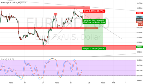 EURUSD: EUR/USD Short Rejection of Daily Trend Line