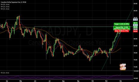 CADJPY: CADJPY Resistance Targets