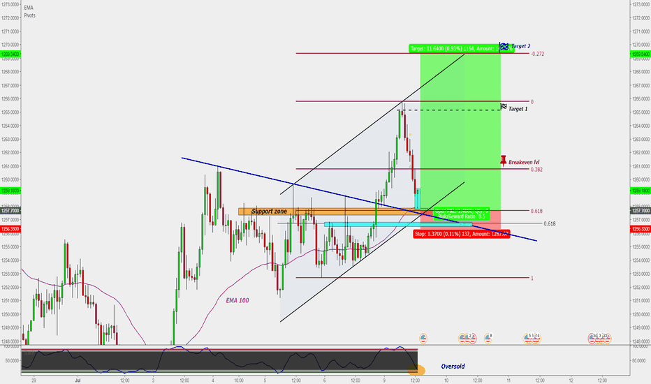 XAUUSD: XAUUSD : Gold buy entry (H1) -- Risk/Reward = 8